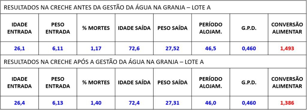 Tabela 1 – Resultados produtivos em creche (lote A).