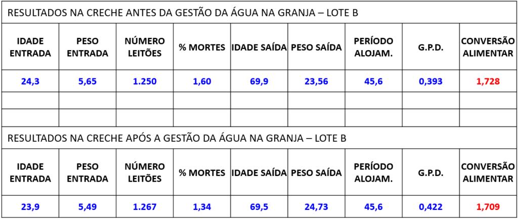 Tabela 2 – Resultados produtivos em creche (lote B).